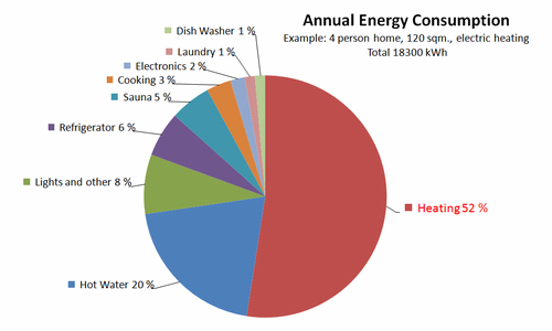 Innovative Classroom Lighting ~ Home energy consumption make your efficient