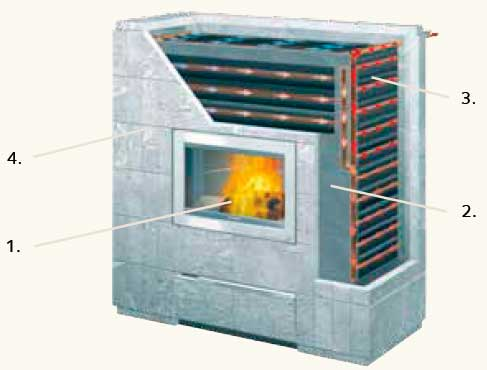 Sistema di riscaldamento w10 tulikivi - Stufe a legna per riscaldamento termosifoni ...