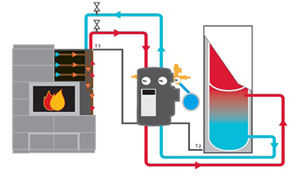 fireplace water heat exchanger.  What really makes the W10 Heat Absorber unique is that it s engineered so homeowners can heat a large space while you re cutting your water heating bills New Tulikivi absorber system to make